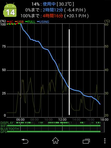 Xperia Z1のバッテリーの減り方の写真