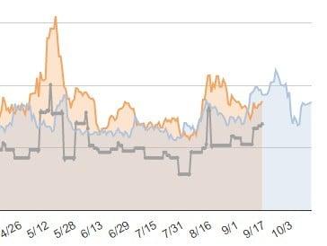 キャベツの価格推移の写真