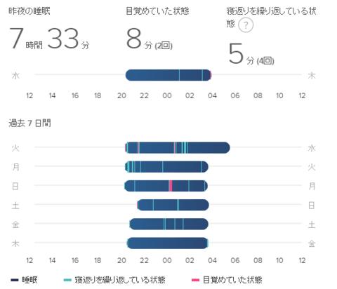 Fitbitの睡眠測定の写真